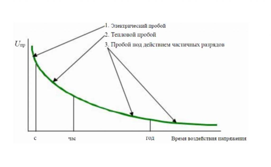 Зависимость видов пробоя