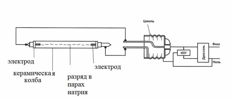 Принцип работы лампы ДНаТ