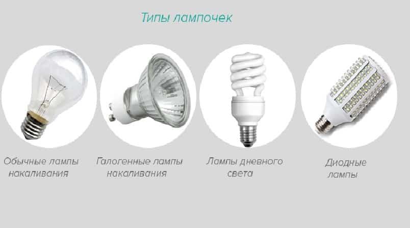 Типы лампочек