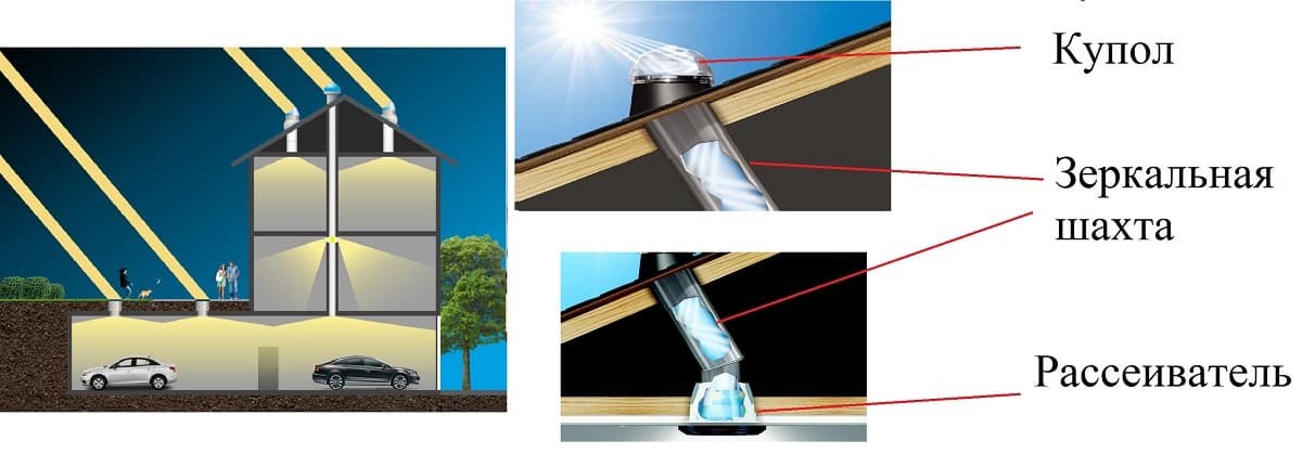Устройство и применение тоннельного светильника