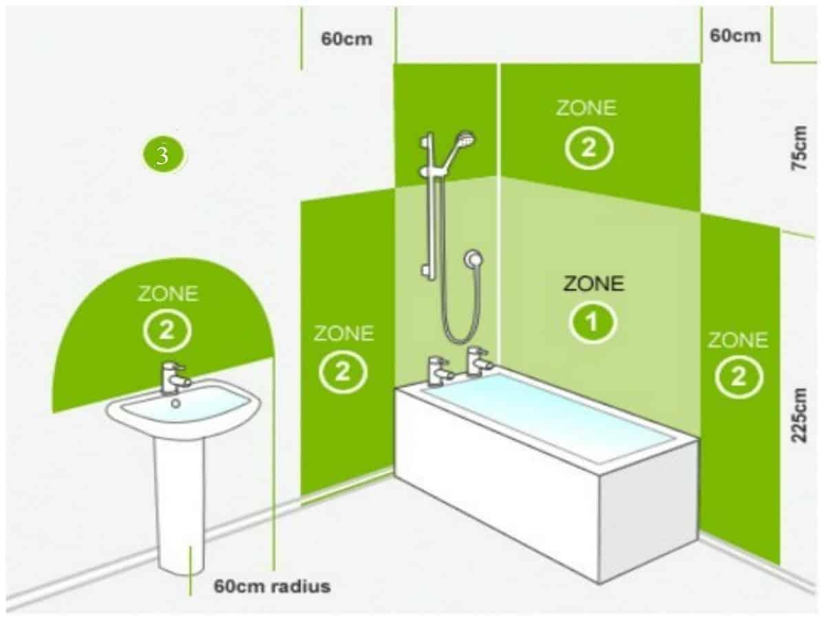 Зоны размещения электрооборудования в ванной комнате
