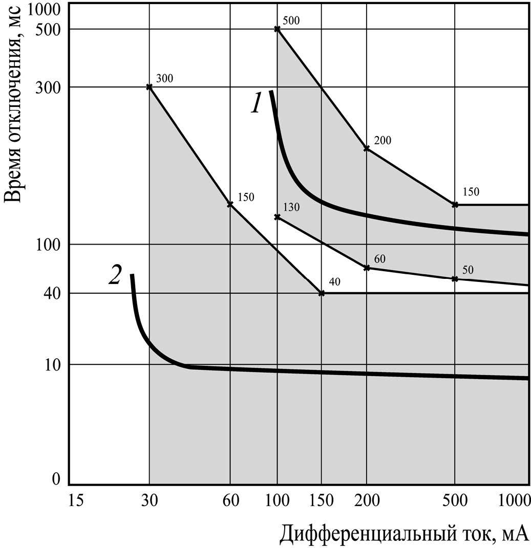 Характеристики оперирования последовательно включенных устройств дифференциального тока