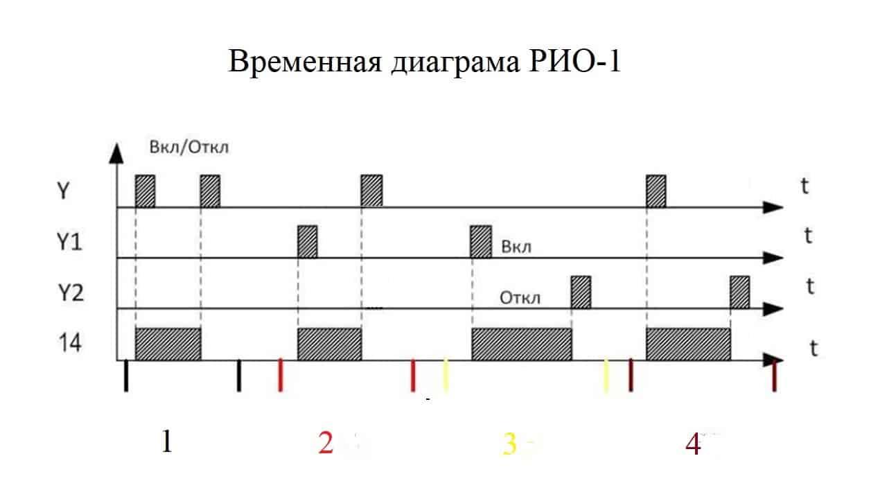 Временная диаграмма РИО-1