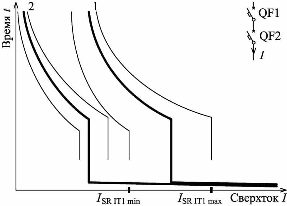 Стандартные время-токовые зоны последовательно включенных автоматических выключателей бытового назначения