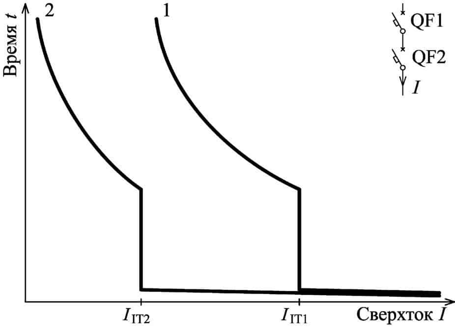 Время-токовые характеристики последовательно включенных АВ обеспечивающих частичную селективность