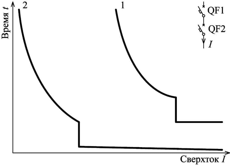 Время-токовые характеристики последовательно включенных АВ