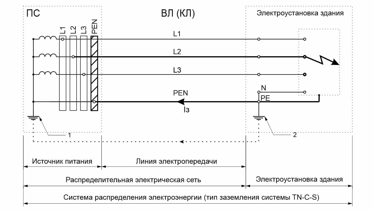 Путь протекания тока замыкания на землю в системе TN-C-S