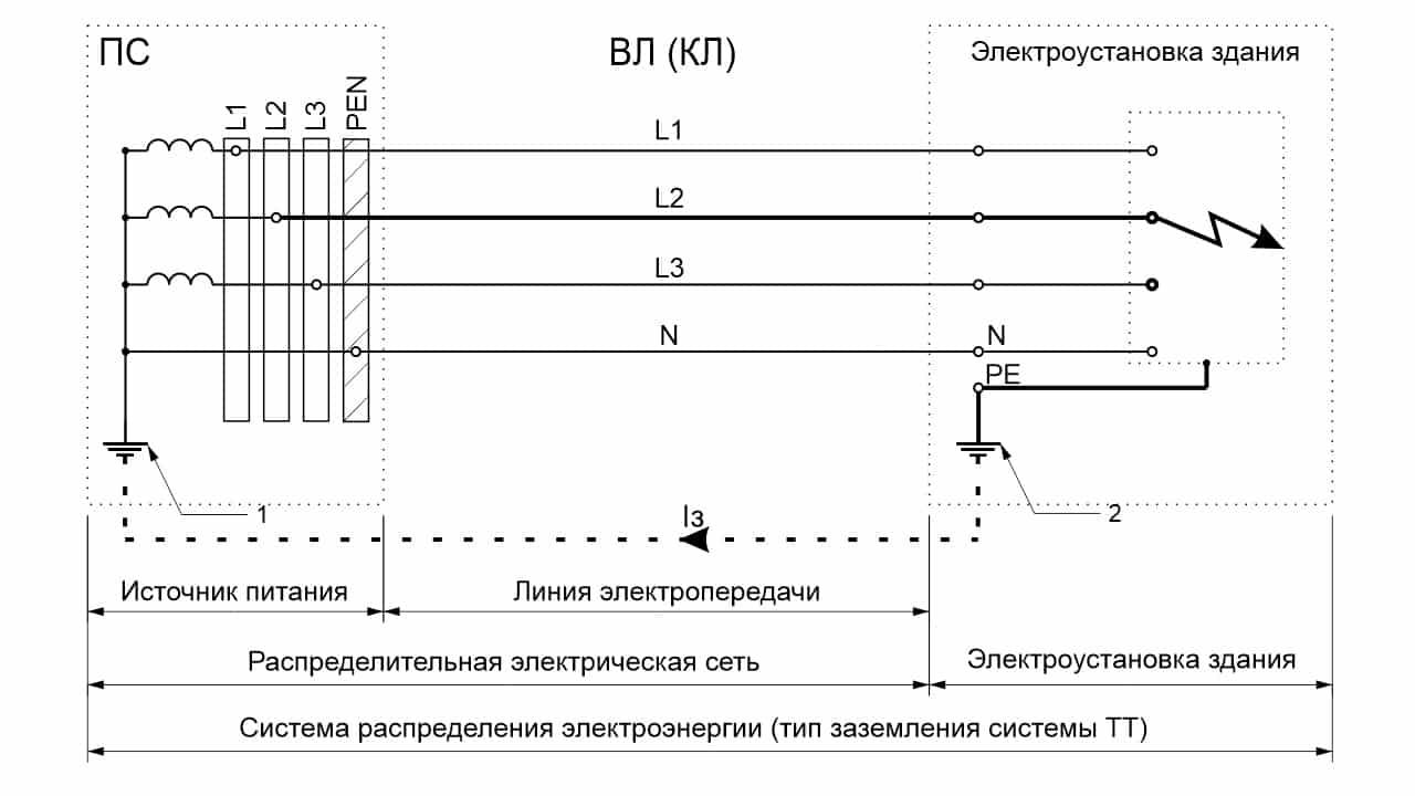 Путь протекания тока замыкания на землю в системе TT