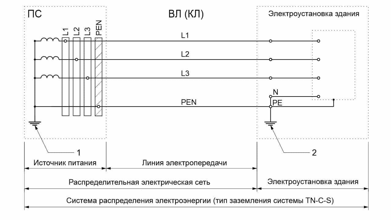 Система распределения электроэнергии (TN-C-S)