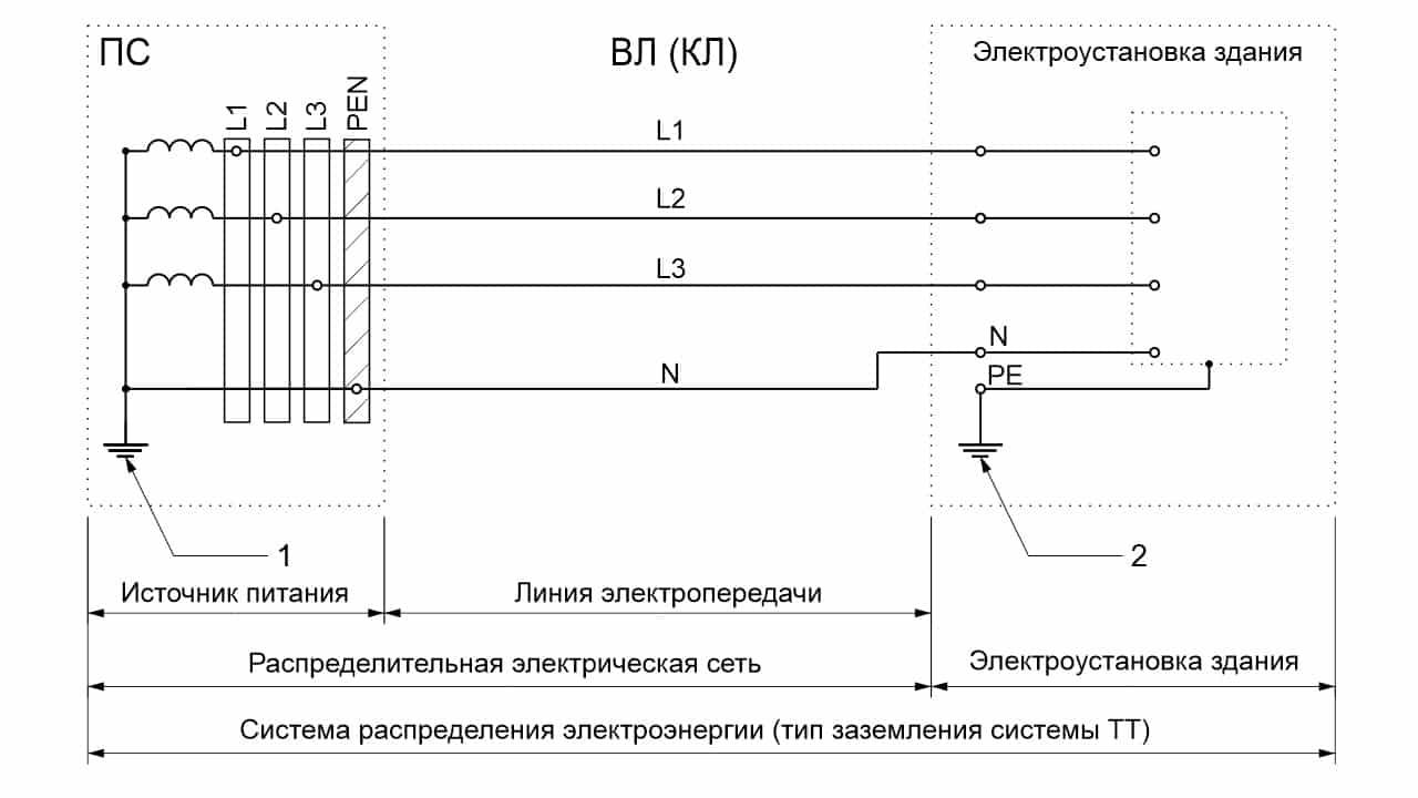 Система распределения электроэнергии (TT)Система распределения электроэнергии (TT)