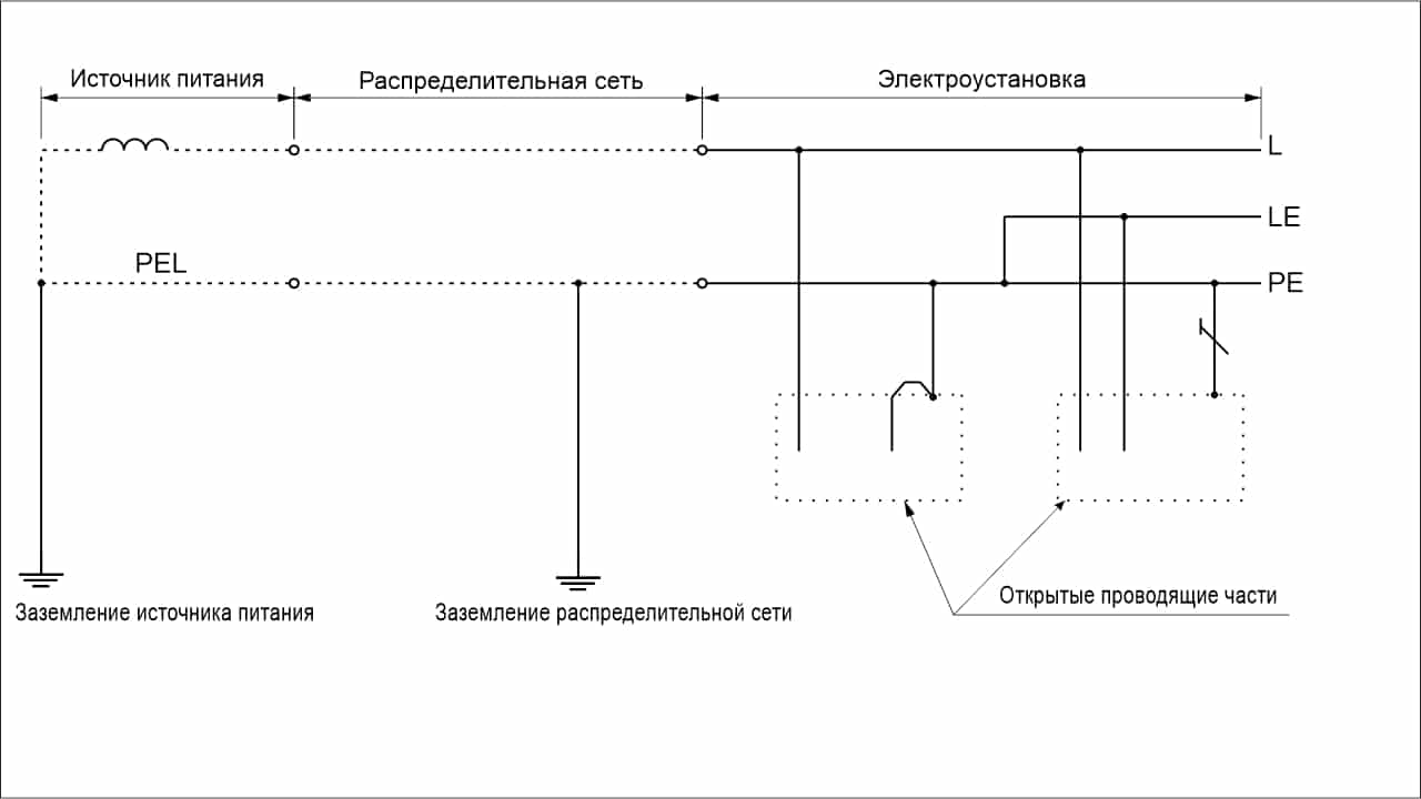 Система TN-C-S однофазная двухпроводная с разделением PEL-проводника