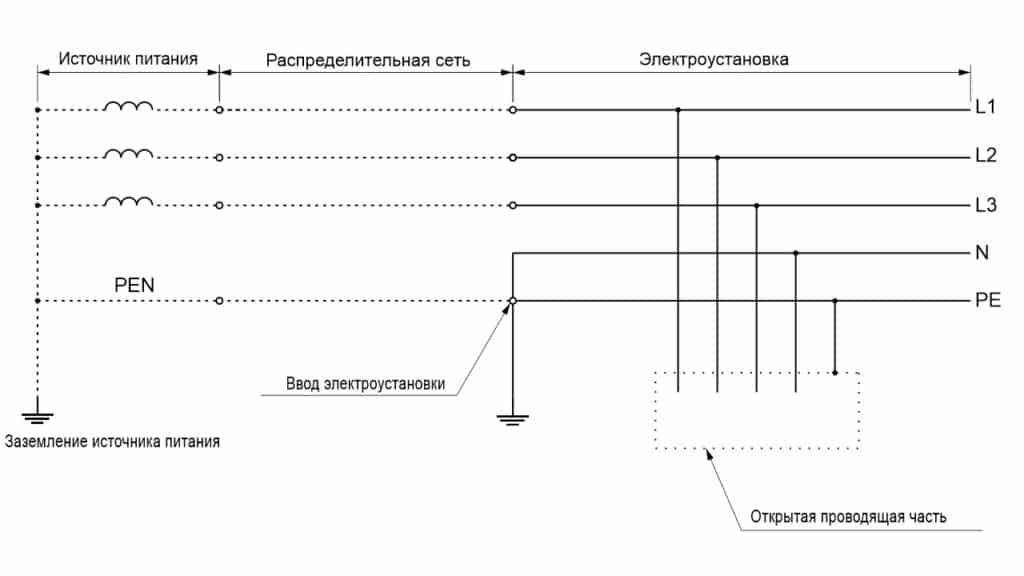 Система TN-C-S трехфазная четырехпроводная с разделение PEN проводника на вводе электроустановки