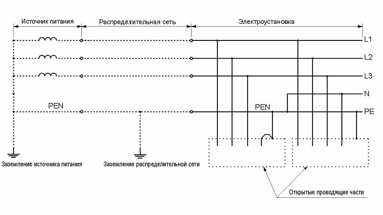 Система TN-C-S трехфазная четырехпроводная