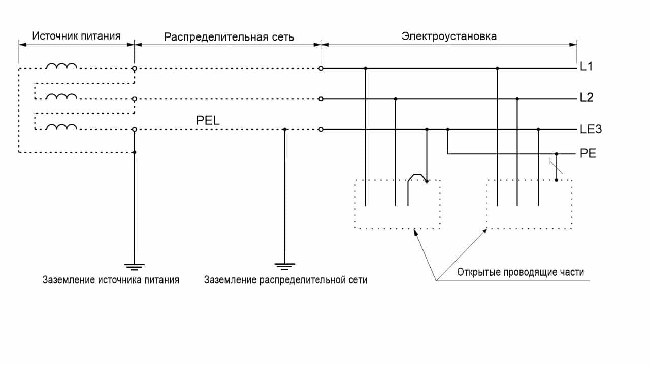Система TN-C-S трехфазная трехпроводная с разделением PEL-проводника