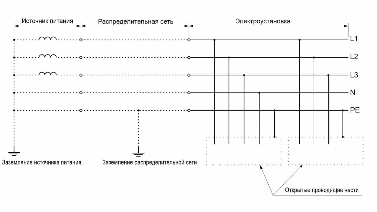 Система TN-S трехфазная четырехпроводная