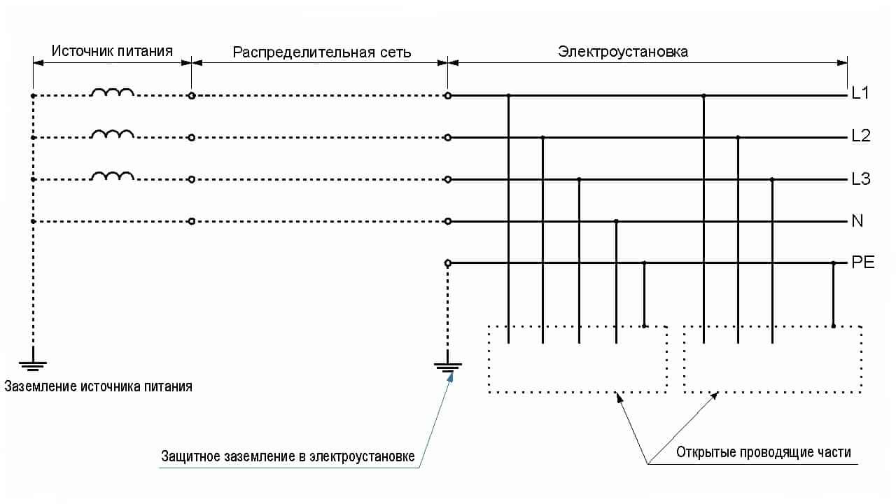Система TT трехфазная четырехпроводная