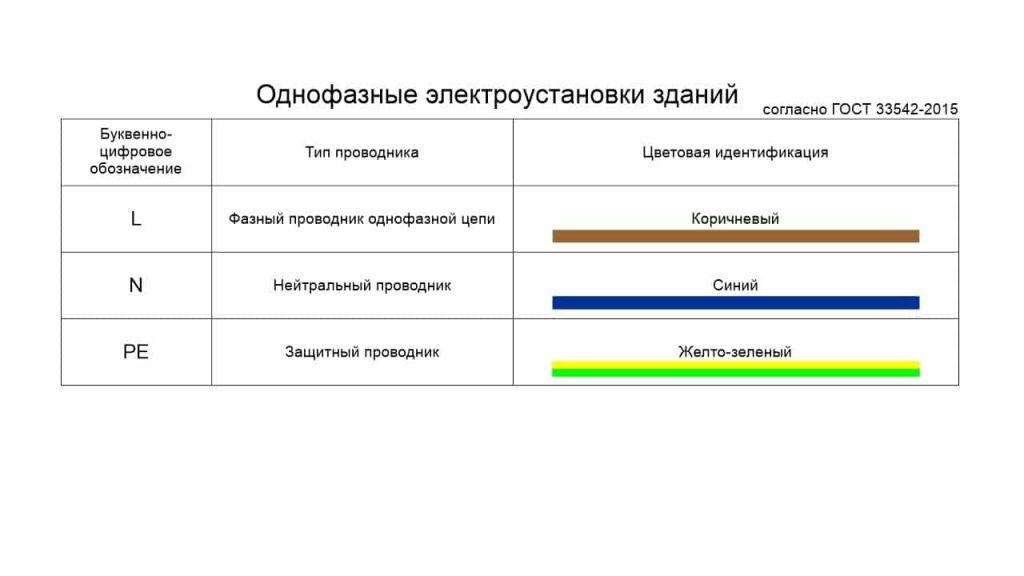 Маркировка проводников для однофазной электроустановки здания
