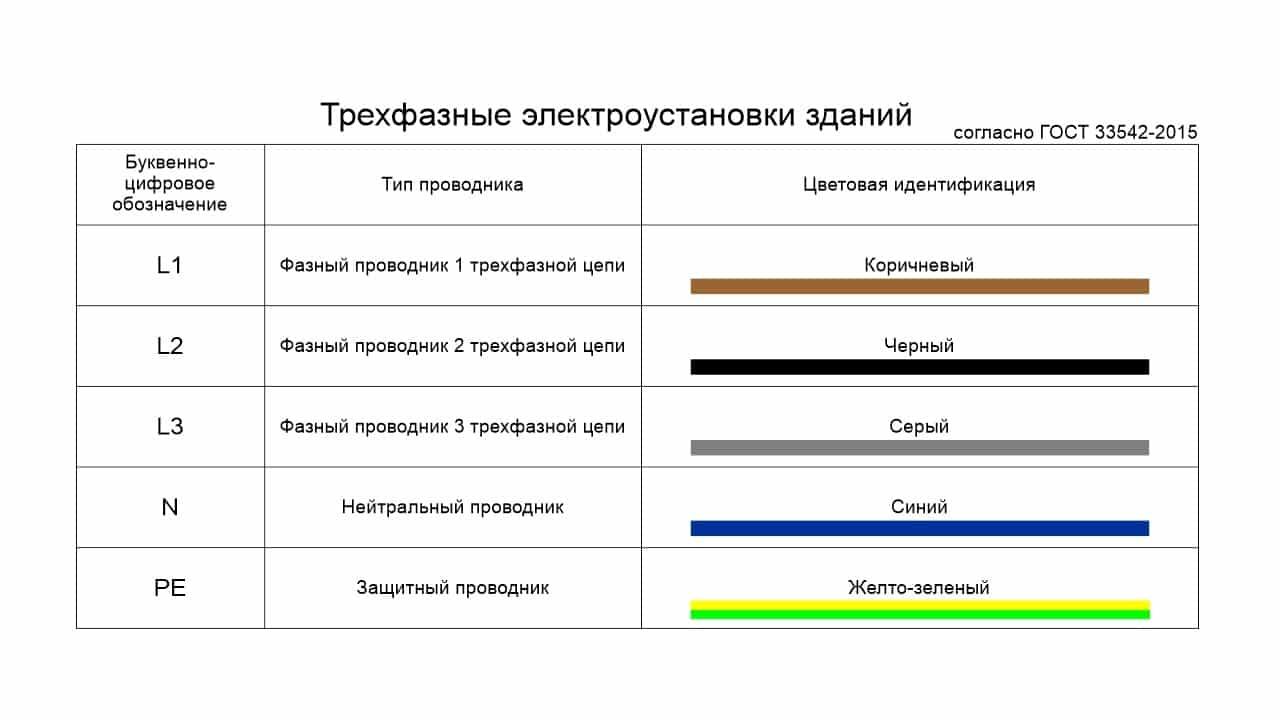 Буквенно-цифровое обозначение проводников для трехфазных электроустановок зданий
