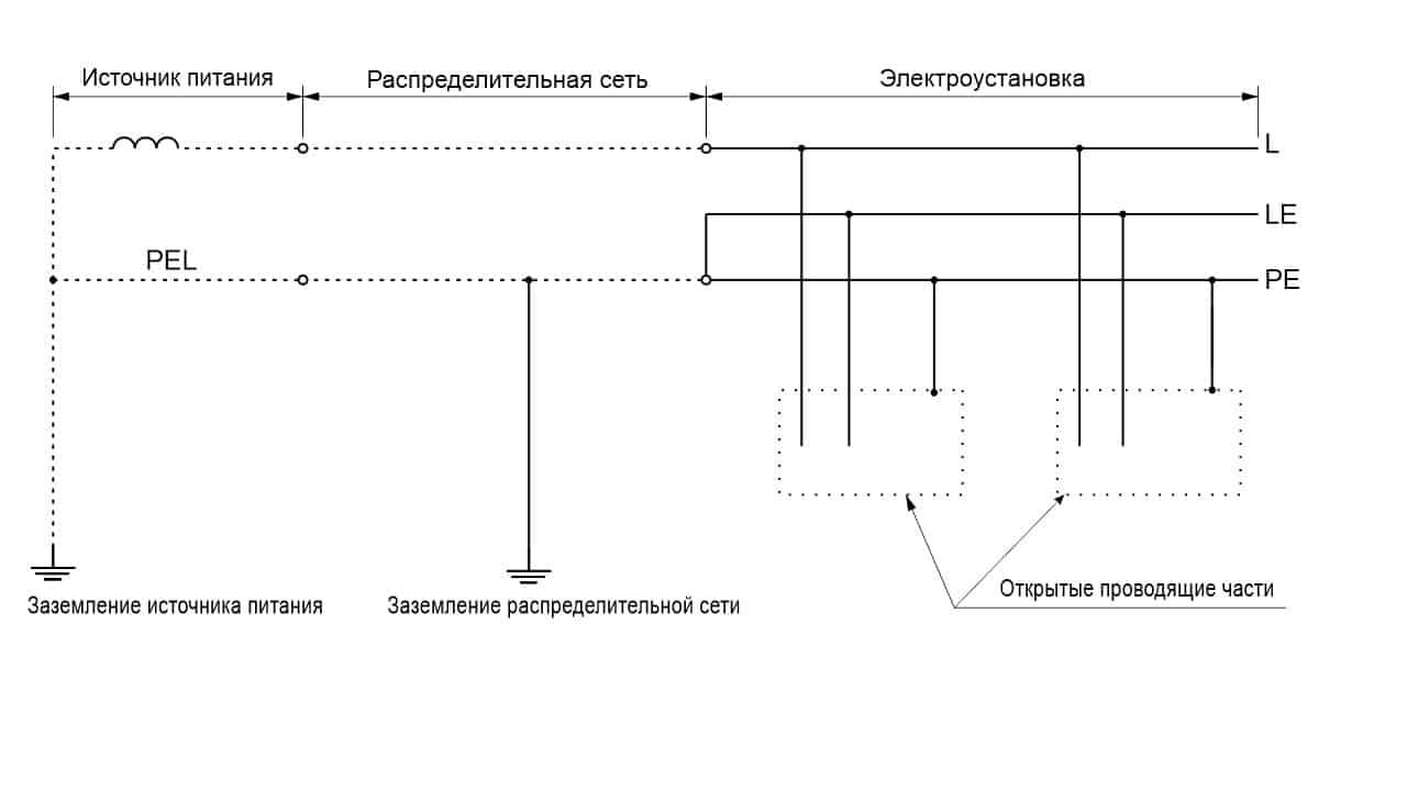 Система TN-C-S однофазная двухпроводная с разделением PEL-проводника на вводе электроустановки