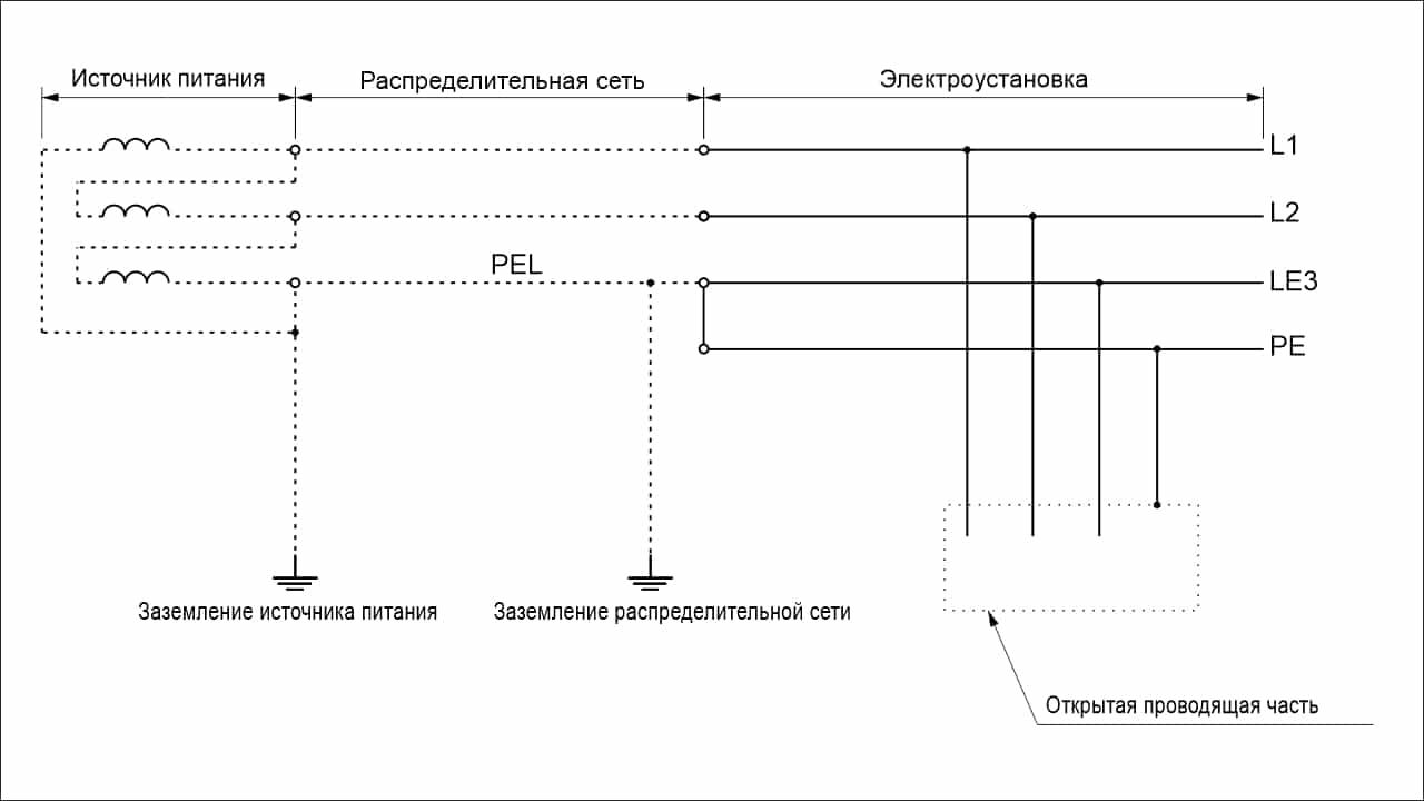 Система TN-C-S трехфазная трехпроводная с разделением PEL-проводника на вводе электроустановки