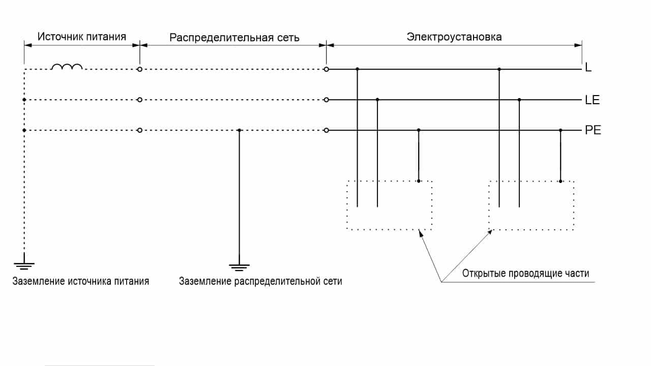 Система TN-S однофазная двухпроводная LE проводник