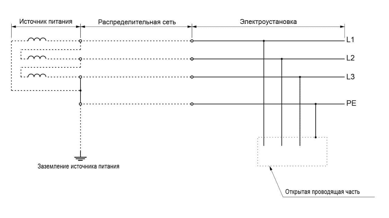 Система TN-S трехфазная трехпроводная