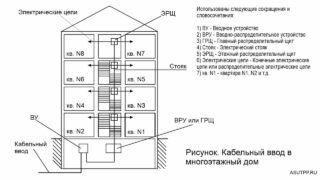 Кабельный ввод в многоэтажный дом