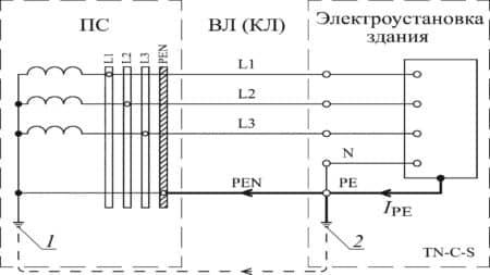 Шлях протікання струму захисного провідника в системі TN-CS