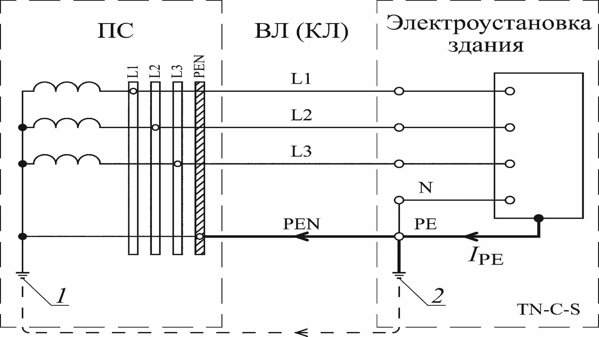 Путь протекания тока защитного проводника в системе TN-C-S