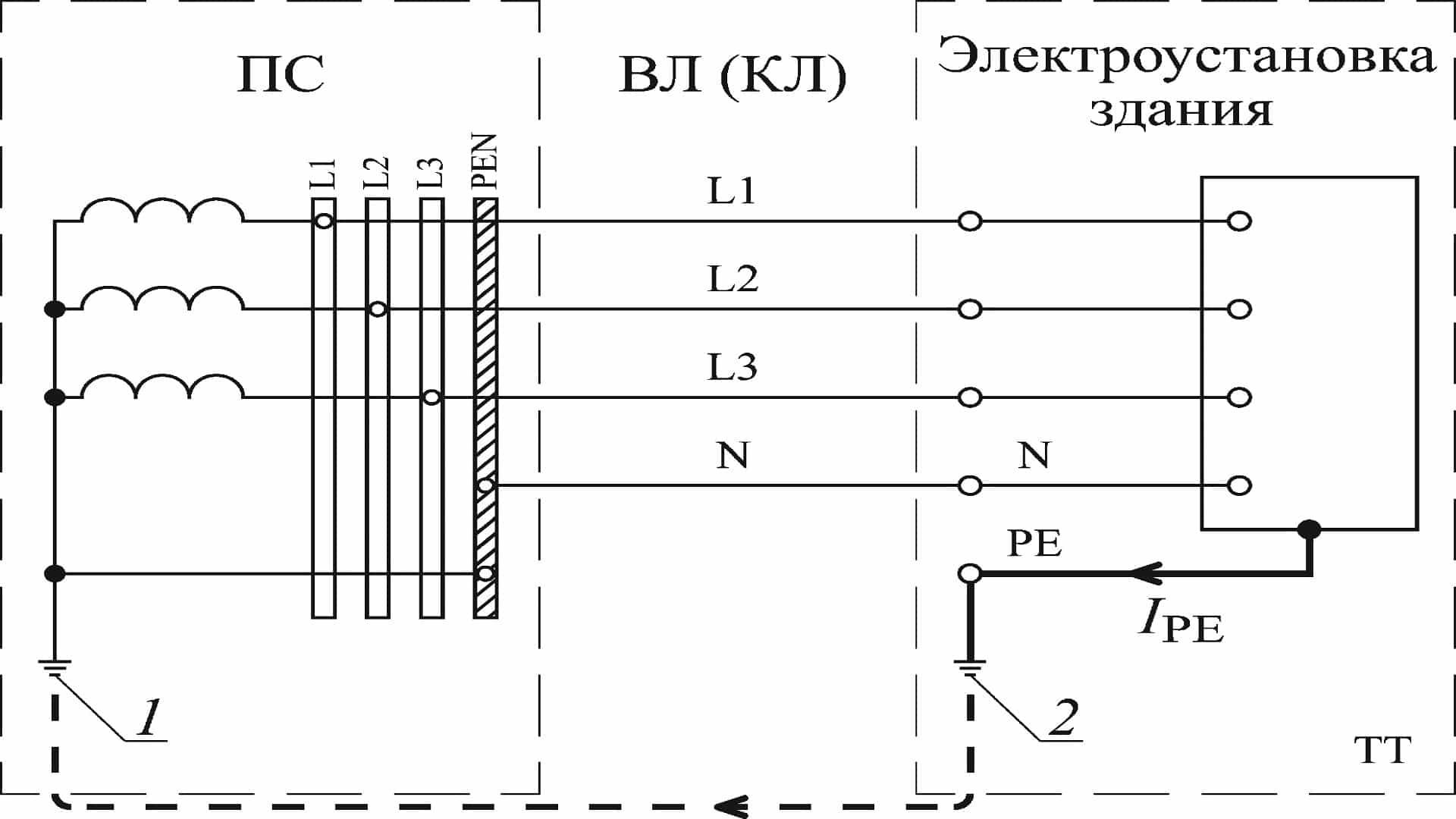 Путь протекания тока защитного проводника в системе TT