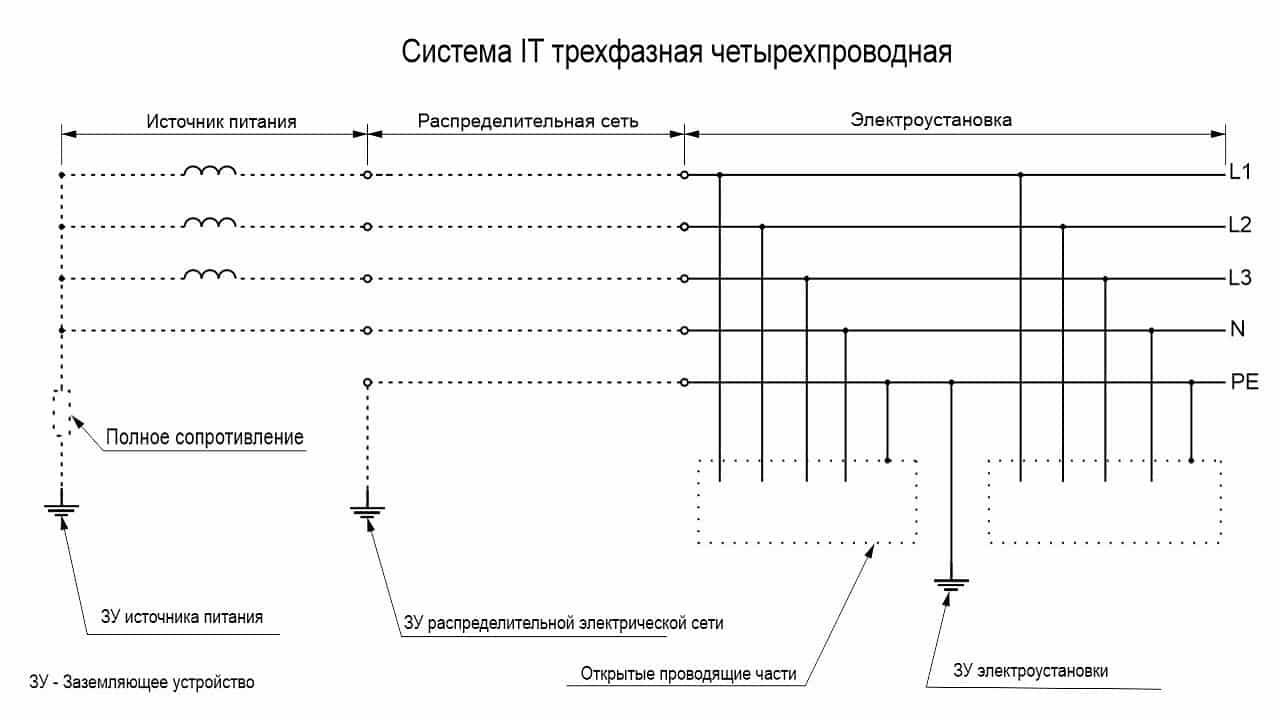 Система IT трехфазная четырехпроводная со всеми открытыми проводящими частями