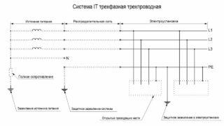 Система IT трифазна трехпроводная з усіма відкритими провідними частинами