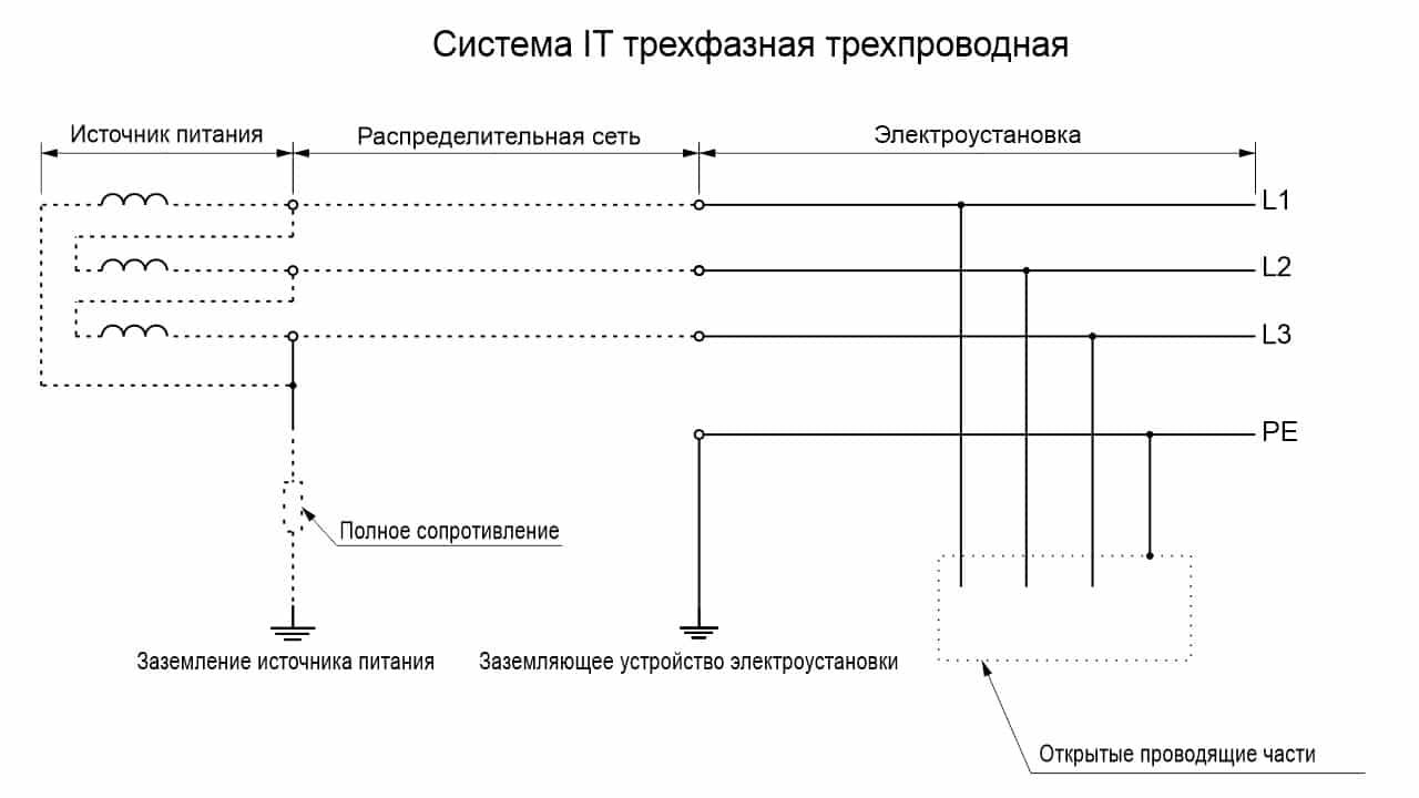 Система IT трехфазная трехпроводная со всеми открытыми проводящими частями (треугольник)