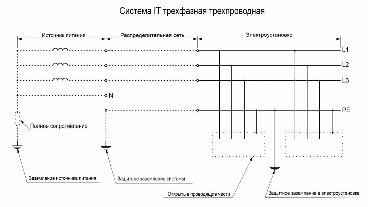 Система IT трехфазная трехпроводная со всеми открытыми проводящими частями