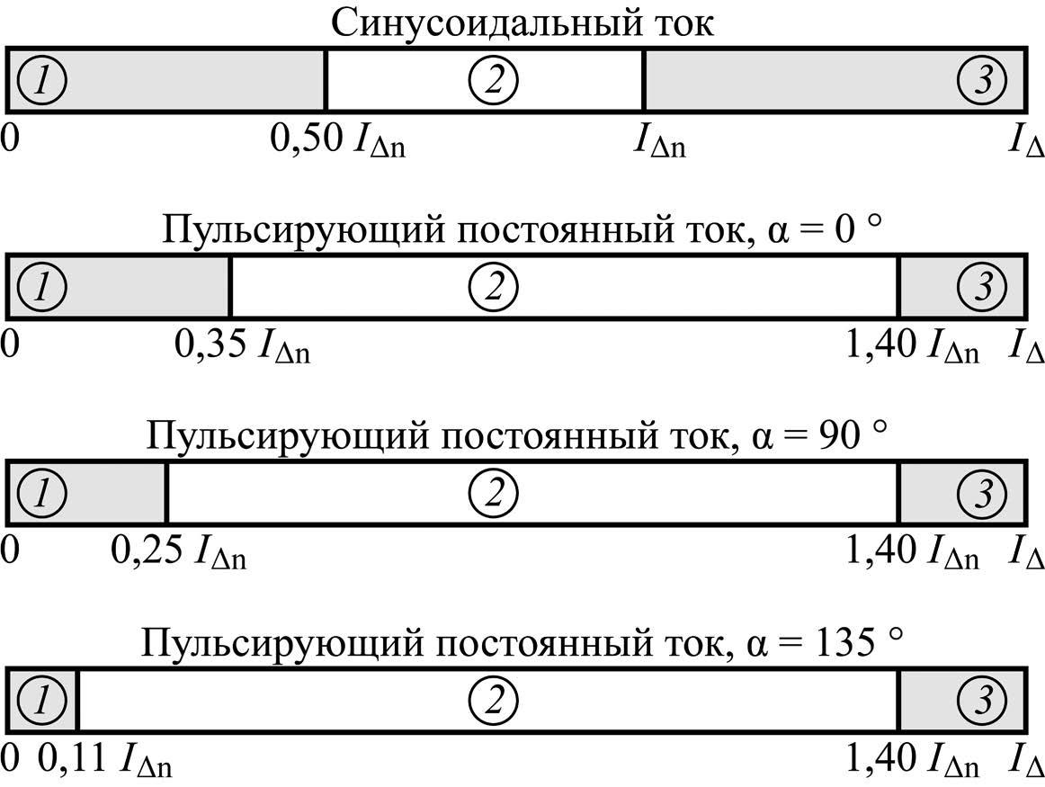 Зоны дифференциальных токов для УДТ
