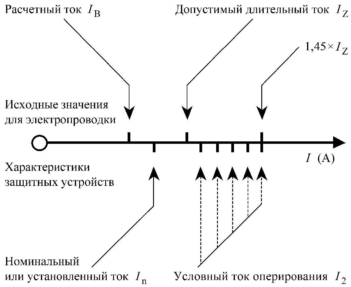 Иллюстрация условий 1 и 2 из 433.1 ГОСТ Р 50571.4.43-2012