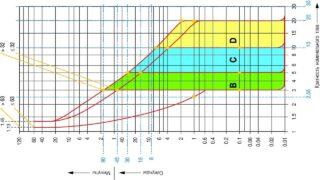 Время-токовые зоны для автоматических выключателей ABB-1280-720