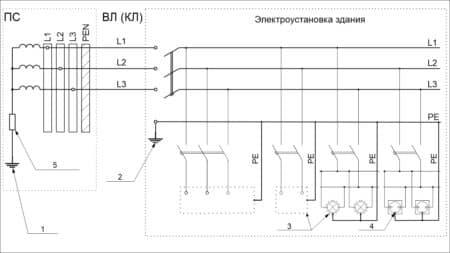 Система IT трехфазная трехпроводная