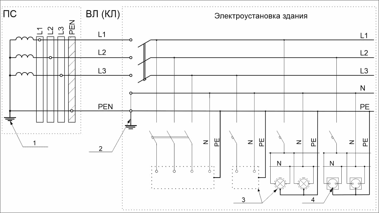 Система TN-C-S трехфазная четырехпроводная. PEN-проводник разделен на вводе электроустановки здания