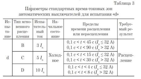 Параметры стандартных время-токовых зон автоматических выключателей для испытания «d»