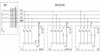 Формирование различных типов заземления системы при подключении электроустановок зданий к одной распределительной электрической сети