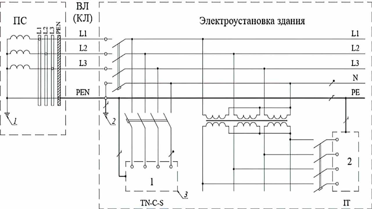 Формирование различных типов заземления системы в одной электроустановке здания