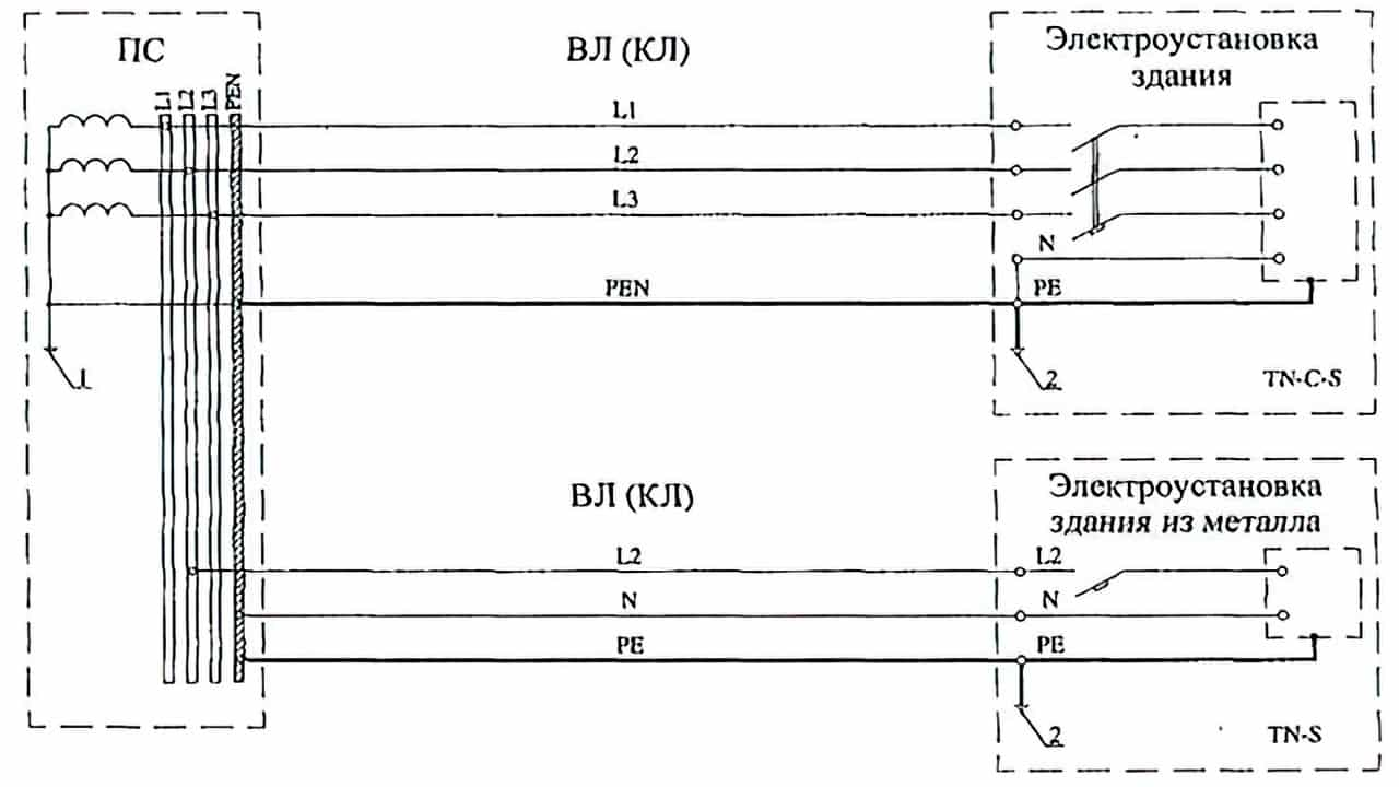 Формирование  различных типов заземления системы при подключении электроустановок зданий к одному источнику питания