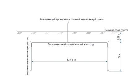 Заземляющее устройство (показан заземлитель)