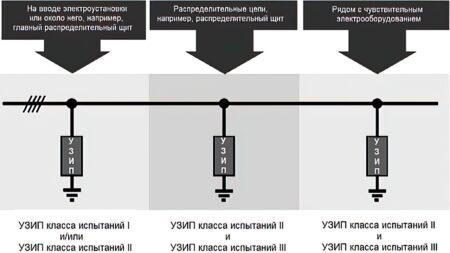 Рисунок 1 – Пример установки УЗИП класса испытаний I, класса испытаний II и класса испытаний III