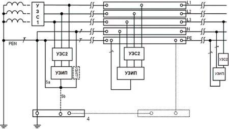 Пример установки УЗИП в системе TN-C-S