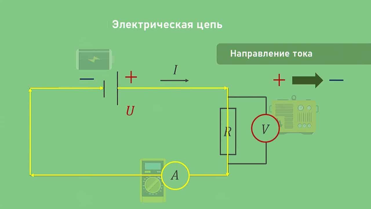 Электрическая цепь и закон ома для участка цепи