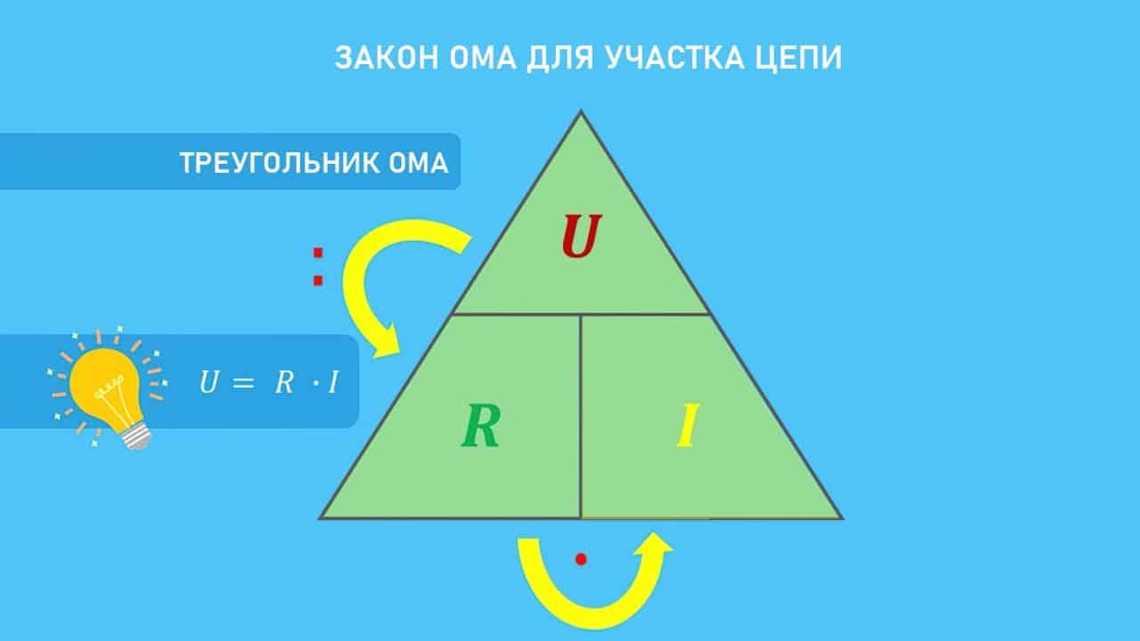 Треугольник Ома