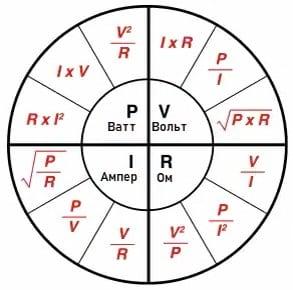 Диаграмма Закона Ома для участка цепи