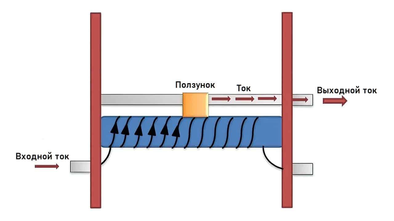 Общая структура линейного реостата